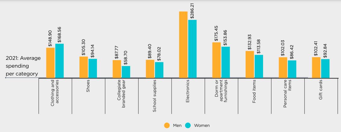 Mle vs female spending stats