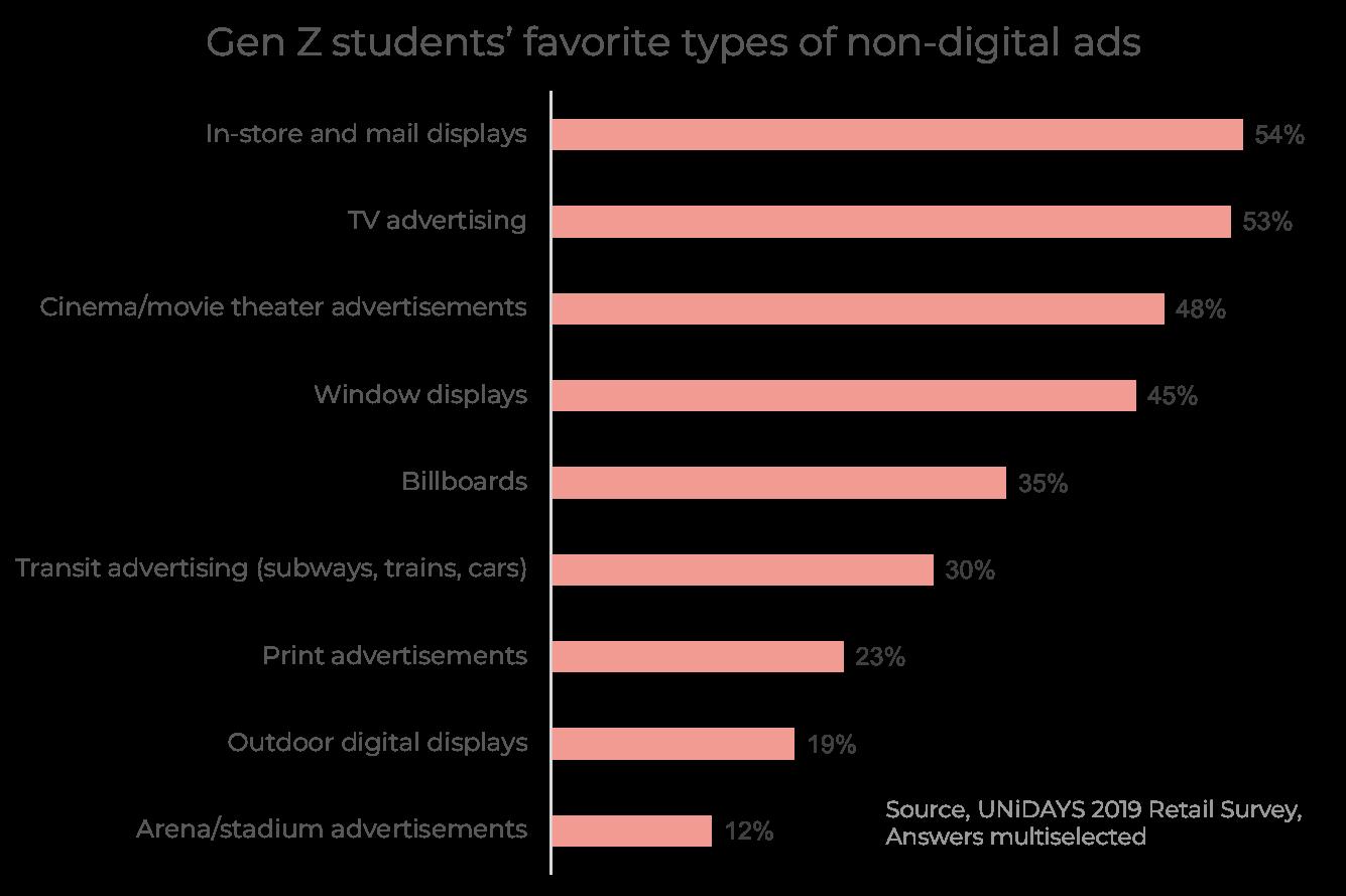 blog image - Gen Zs favorite non digital ad formats
